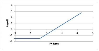 Trade FX Options - CME Group
